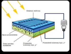 ogniwa słoneczne - fotowoltaiczne - budowa