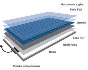 budowa moduł fotowoltaiczny